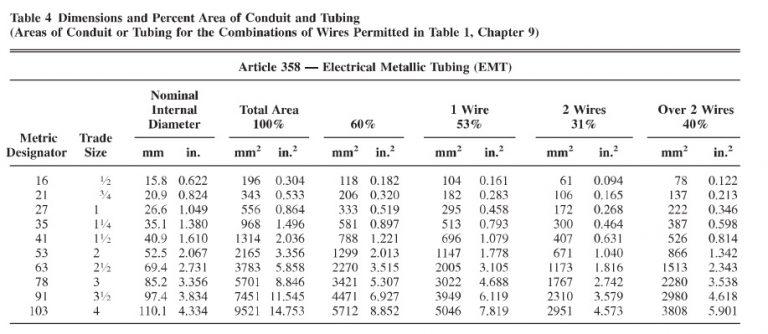 Cách tính đường kính ống luồn dây điện tiêu chuẩn NEC
